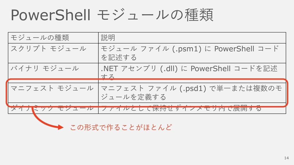 PowerShell モジュールの種類 モジュールの種類 説明 スクリプト モジュール モジュ...