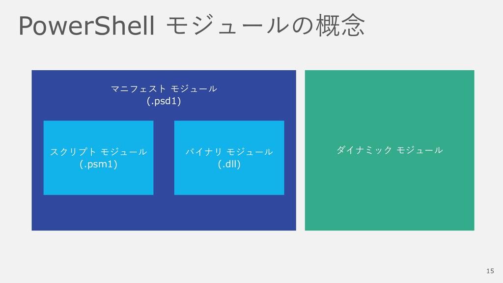 PowerShell モジュールの概念 マニフェスト モジュール (.psd1) スクリプト ...