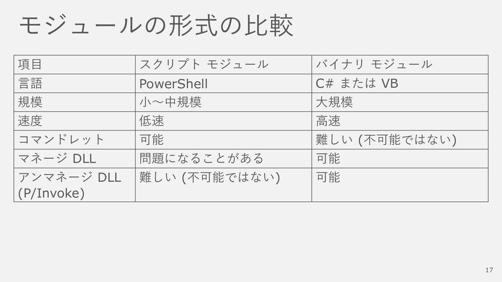 モジュールの形式の比較 項目 スクリプト モジュール バイナリ モジュール 言語 PowerS...