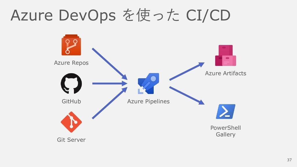 Azure DevOps を使った CI/CD Azure Repos GitHub Git ...