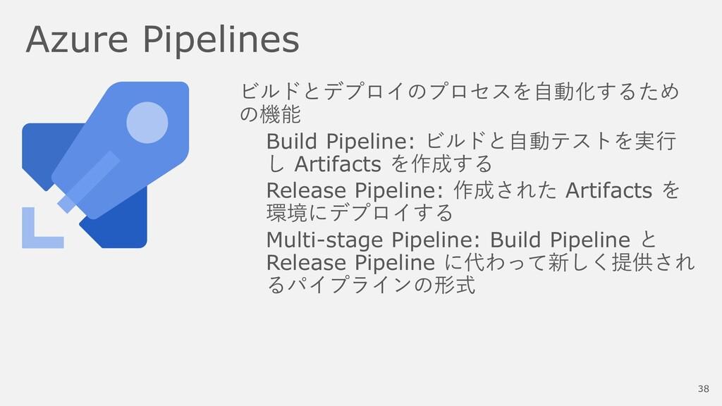 Azure Pipelines ビルドとデプロイのプロセスを自動化するため の機能 Build...