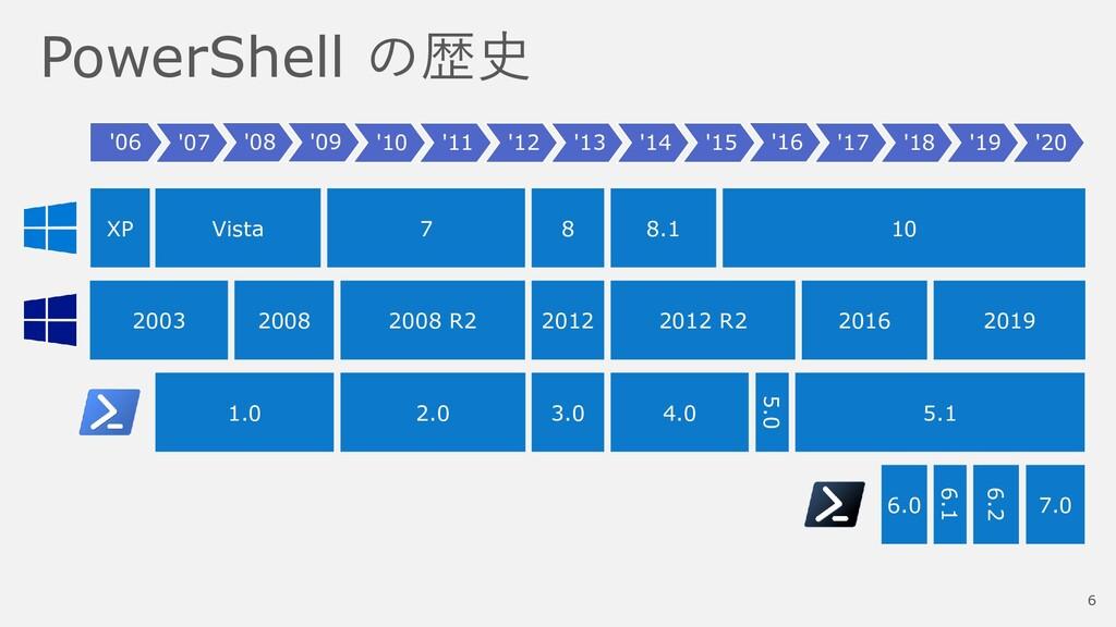 PowerShell の歴史 '06 '07 '08 '09 '10 '11 '12 '13 ...
