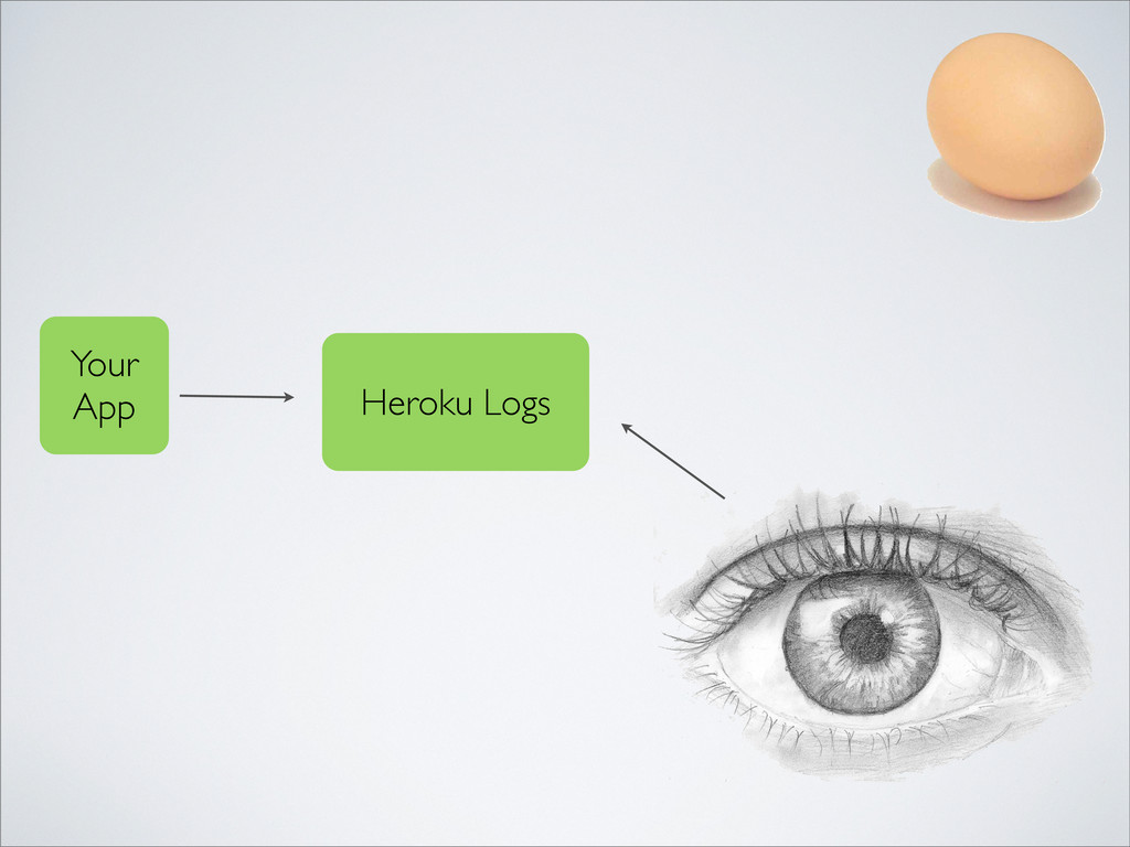 Your App Heroku Logs