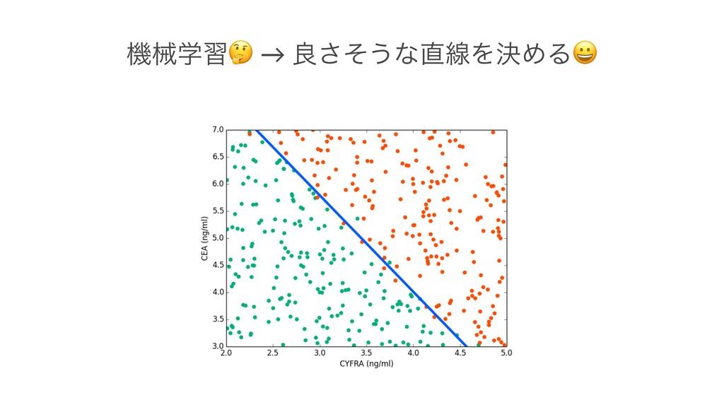 ػցֶश ! → ྑͦ͞͏ͳઢΛܾΊΔ