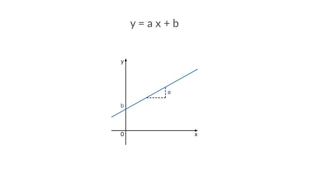 y = a x + b