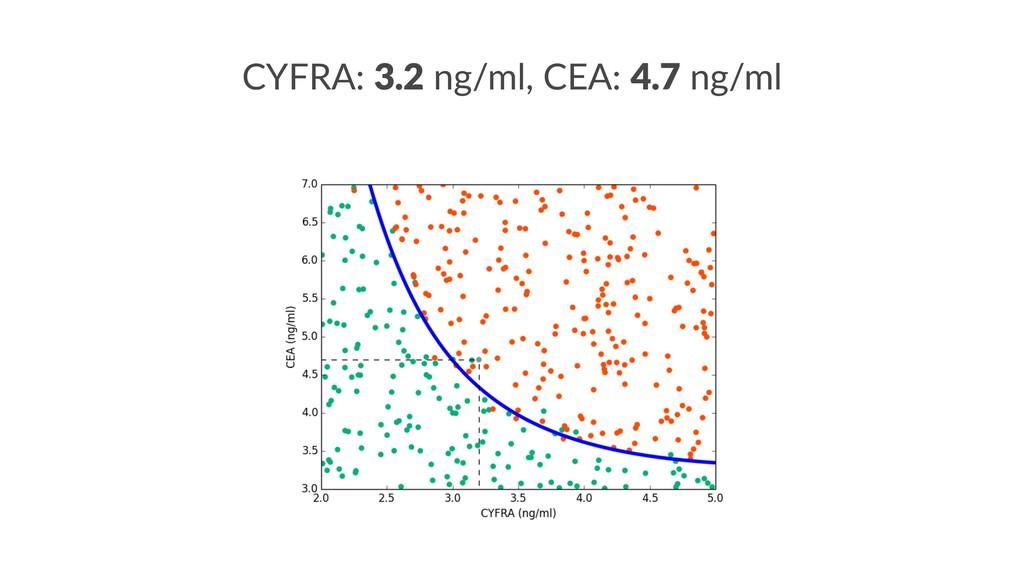 CYFRA: 3.2 ng/ml, CEA: 4.7 ng/ml