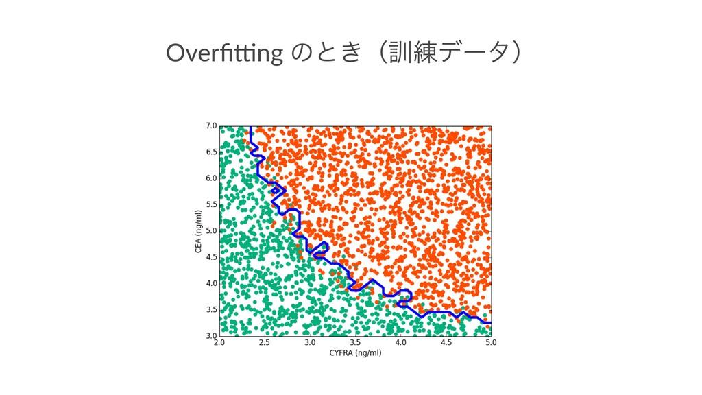 Overfi&ng ͷͱ͖ʢ܇࿅σʔλʣ