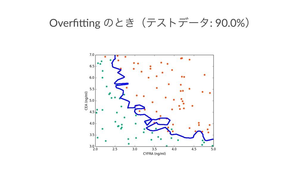 Overfi&ng ͷͱ͖ʢςετσʔλ: 90.0%ʣ