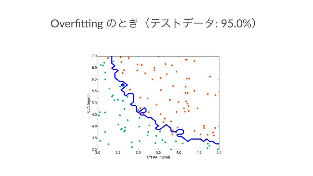 Overfi&ng ͷͱ͖ʢςετσʔλ: 95.0%ʣ