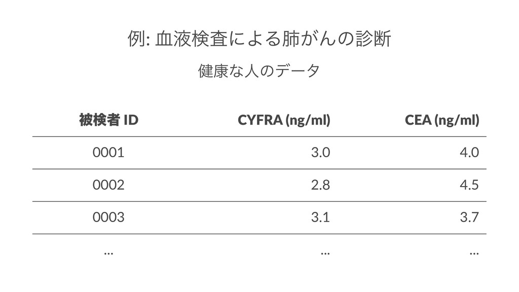 ྫ: ݂ӷݕࠪʹΑΔഏ͕Μͷஅ ݈߁ͳਓͷσʔλ ඃݕऀ ID CYFRA (ng/ml) ...