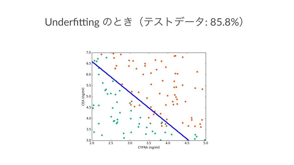 Underfi'ng ͷͱ͖ʢςετσʔλ: 85.8%ʣ