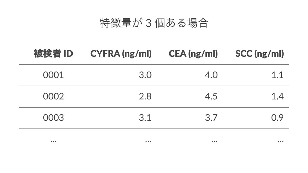 ಛྔ͕ 3 ݸ͋Δ߹ ඃݕऀ ID CYFRA (ng/ml) CEA (ng/ml) S...