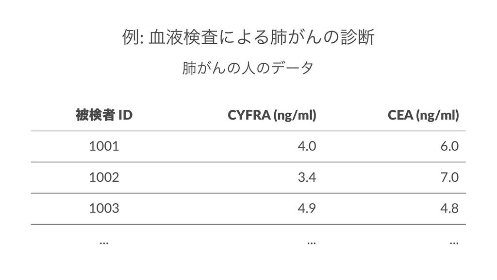 ྫ: ݂ӷݕࠪʹΑΔഏ͕Μͷஅ ഏ͕Μͷਓͷσʔλ ඃݕऀ ID CYFRA (ng/ml)...