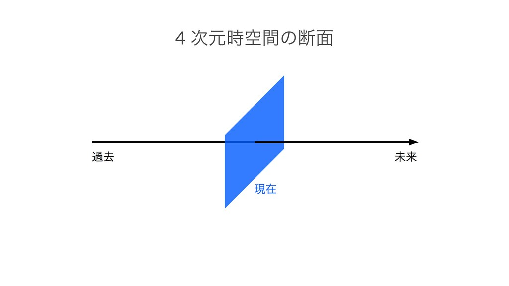 4 ݩۭؒͷஅ໘