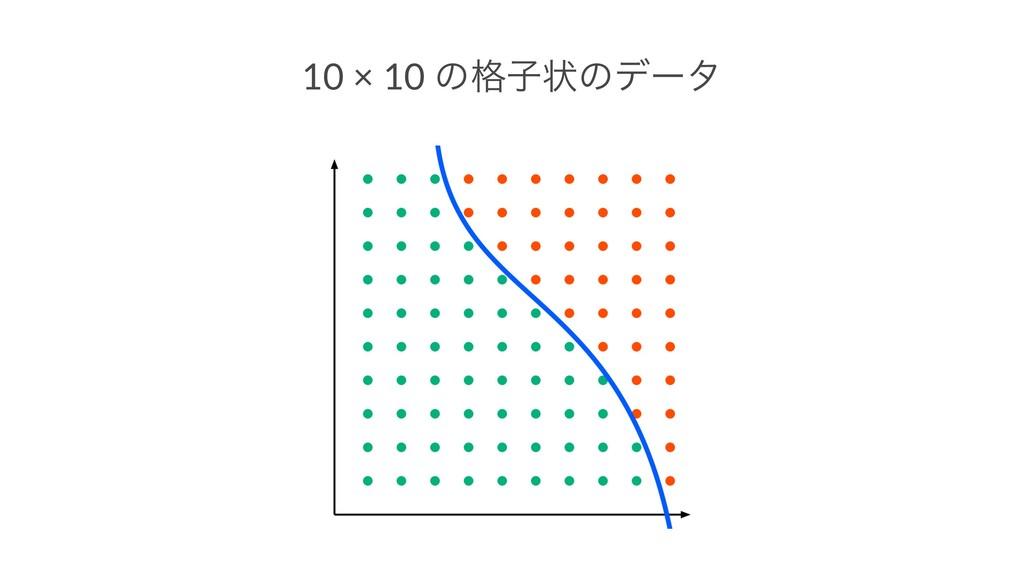 10 × 10 ͷ֨ࢠঢ়ͷσʔλ