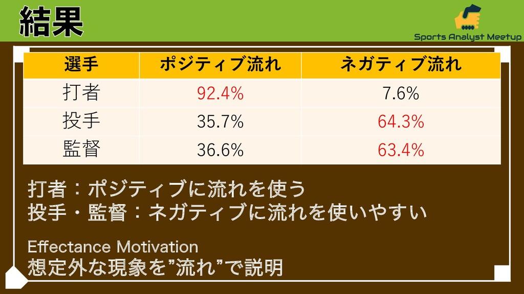 選⼿ ポジティブ流れ ネガティブ流れ 打者 92.4% 7.6% 投⼿ 35.7% 64.3%...