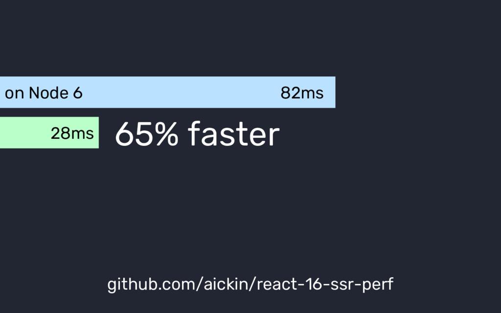 on Node 6 82ms 28ms github.com/aickin/react-16-...