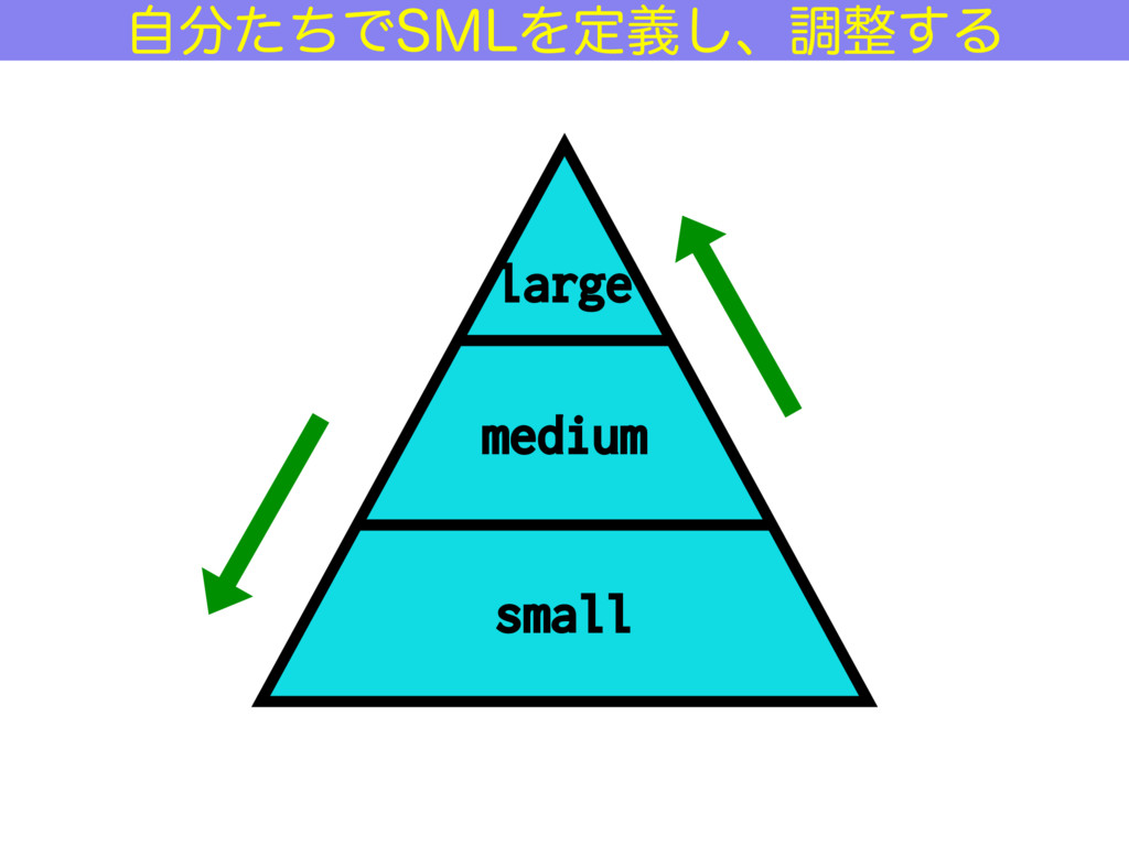 medium small large ࣗͨͪͰ4.-Λఆٛ͠ɺௐ͢Δ