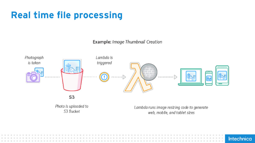 Real time file processing