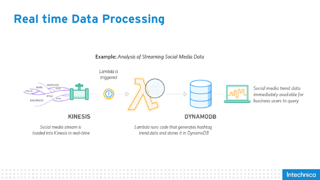 Real time Data Processing
