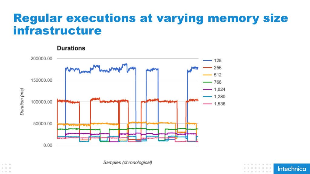 Regular executions at varying memory size infra...