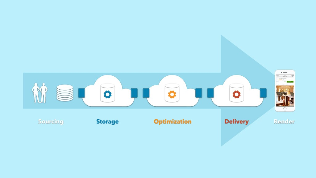 Sourcing Optimization Storage Render Delivery