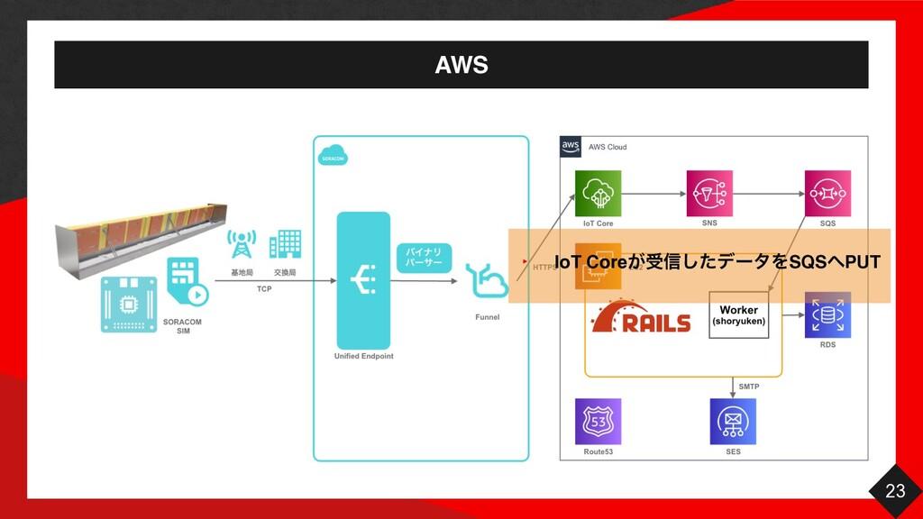 AWS 23 ‣ IoT Core͕ड৴ͨ͠σʔλΛSQSPU T