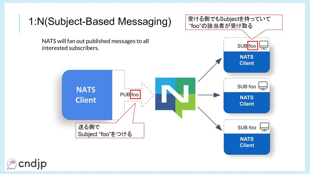 "1:N(Subject-Based Messaging) 送る側で Subject ""foo""..."
