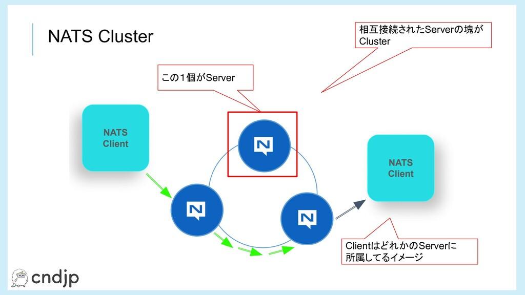 NATS Cluster この1個がServer 相互接続されたServerの塊が Clust...