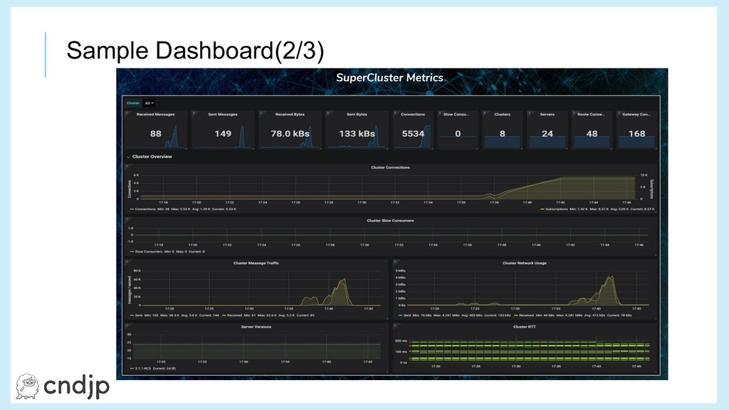 Sample Dashboard(2/3)