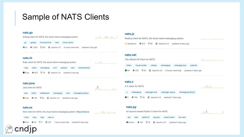Sample of NATS Clients