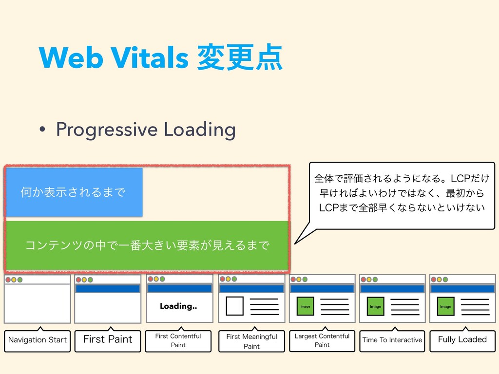 Web Vitals มߋ • Progressive Loading /BWJHBUJPO...