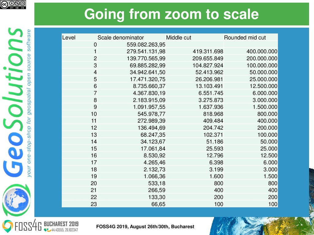 Going from zoom to scale FOSS4G 2019, August 26...