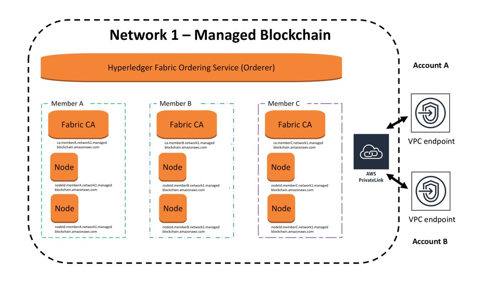 Network 1 – Managed Blockchain VPC endpoint VPC...