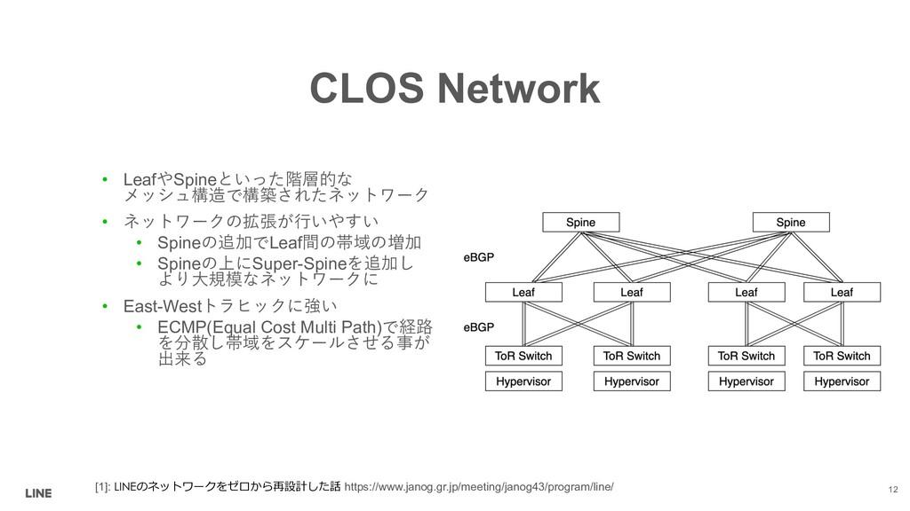 CLOS Network • LeafSpine $08 *2 *5...