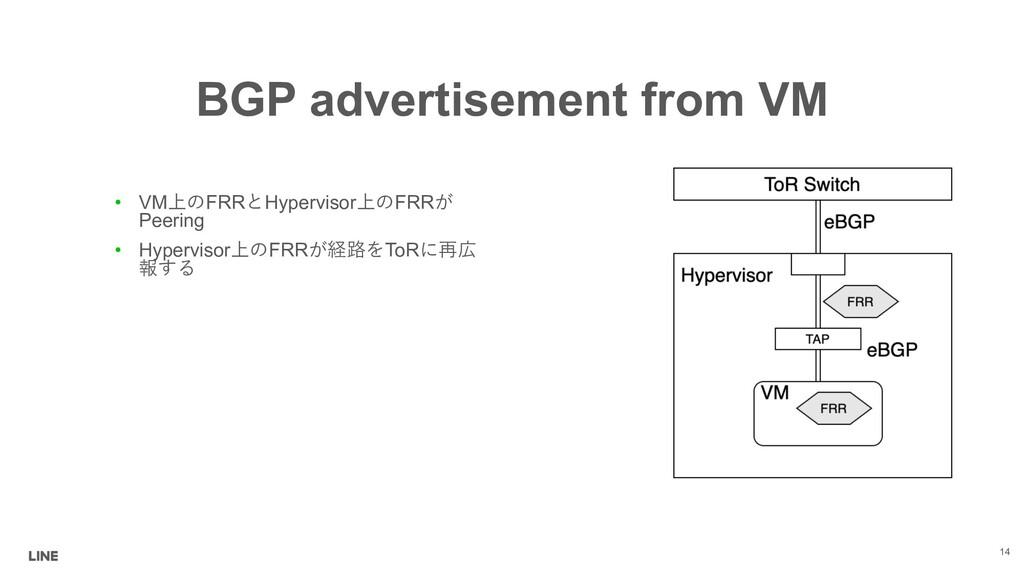 BGP advertisement from VM • VMFRRHypervisor...