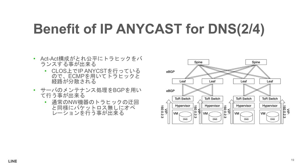 Benefit of IP ANYCAST for DNS(2/4) • Act-Act41...