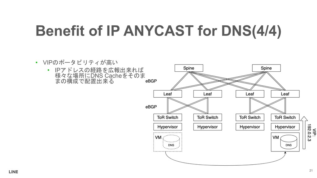 Benefit of IP ANYCAST for DNS(4/4) • VIP...