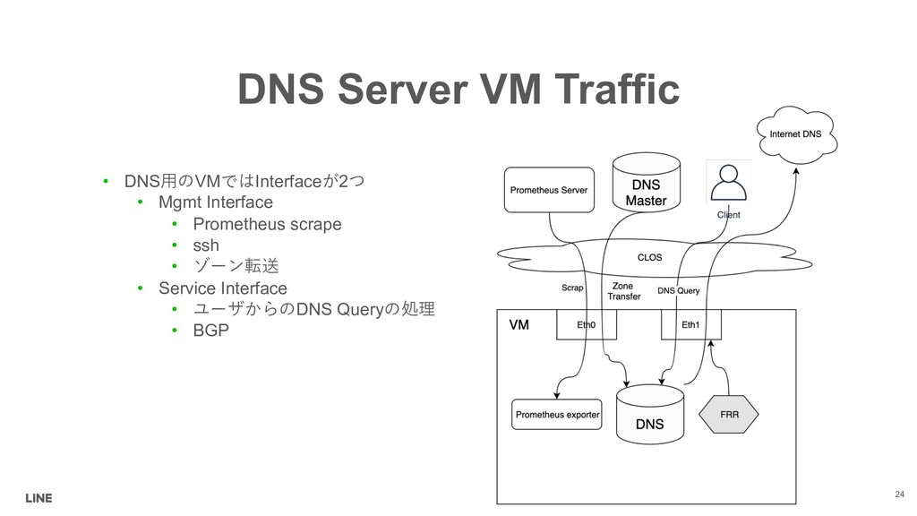 DNS Server VM Traffic • DNSVMInterface2 •...