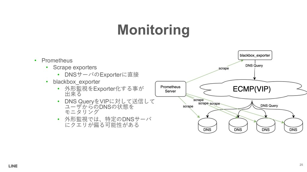 Monitoring 25 • Prometheus • Scrape exporters •...