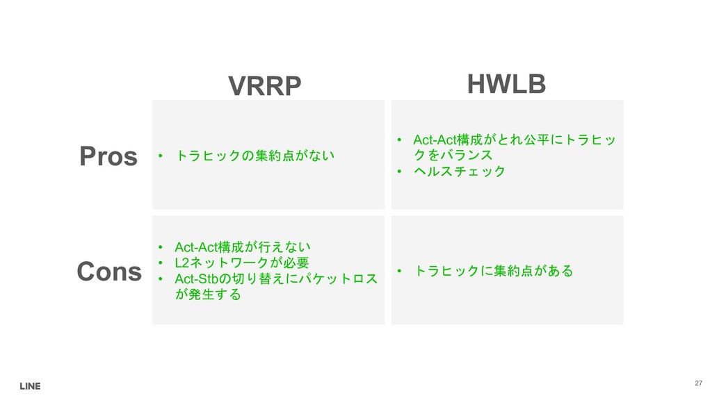 VRRP HWLB Pros Cons •  -*' • Act-Act&$...