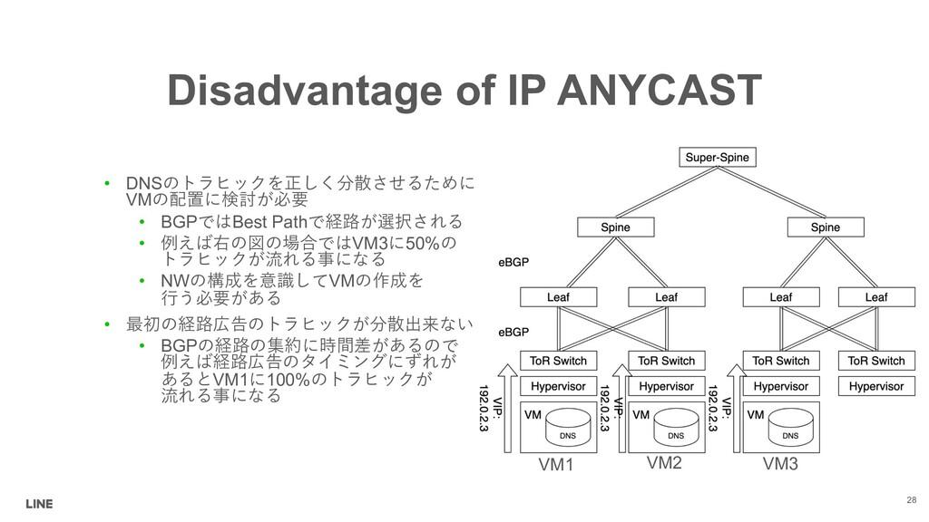 Disadvantage of IP ANYCAST • DNS 9@/ ...