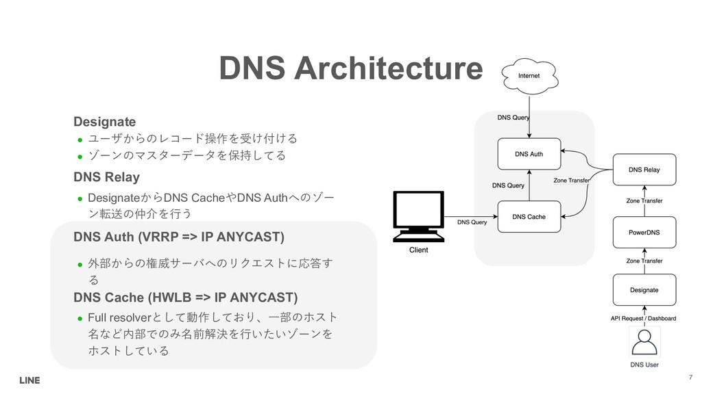 DNS Architecture Designate l ')#846?...