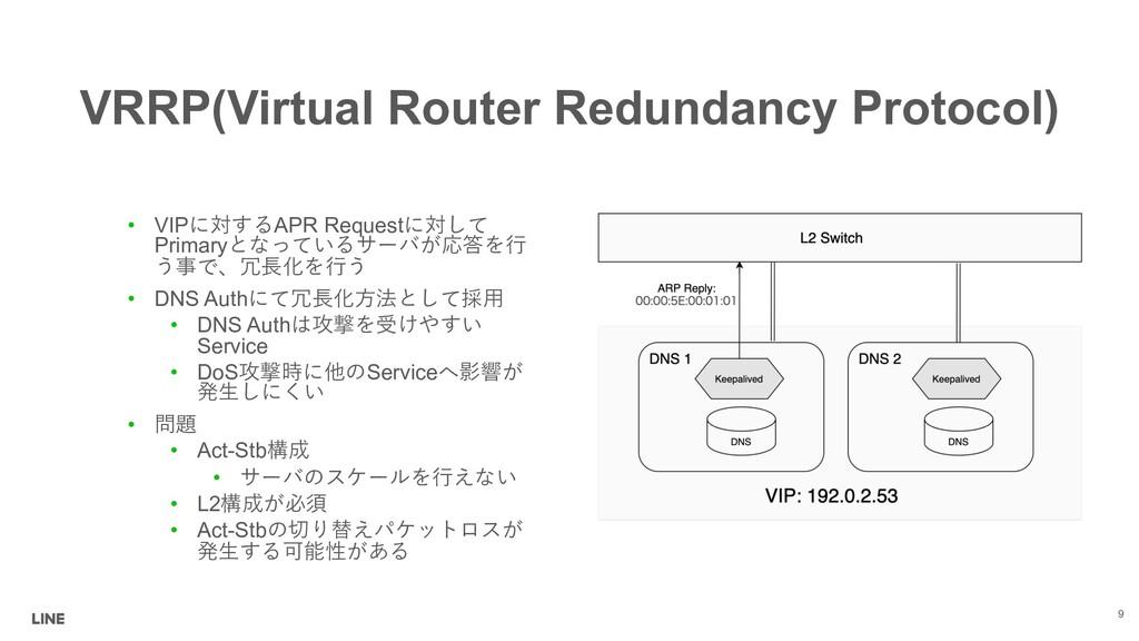 VRRP(Virtual Router Redundancy Protocol) • VIP...