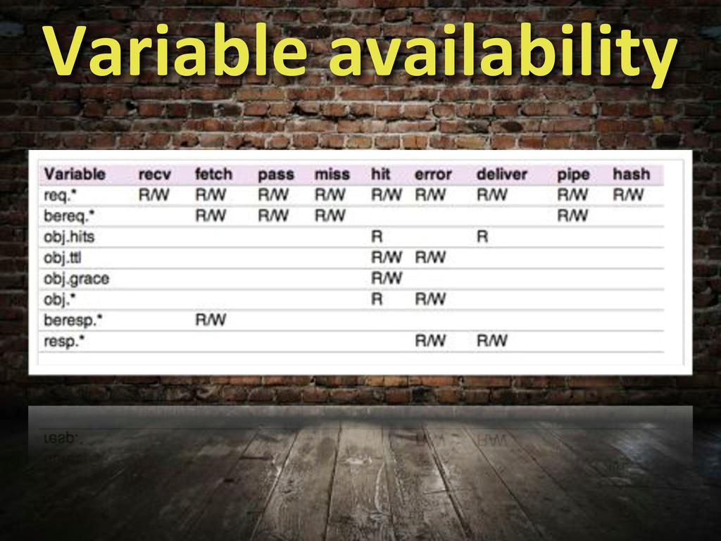 Variable%availability