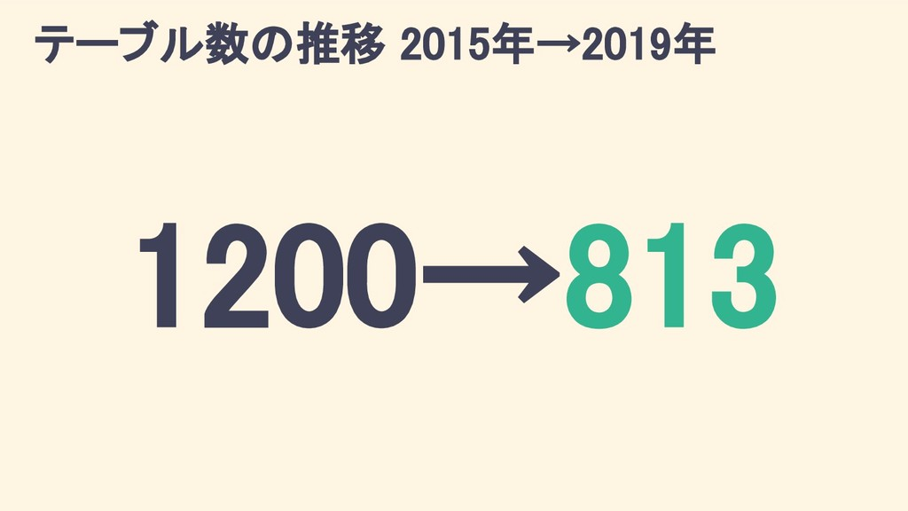 テーブル数の推移 2015年→2019年 1200→813