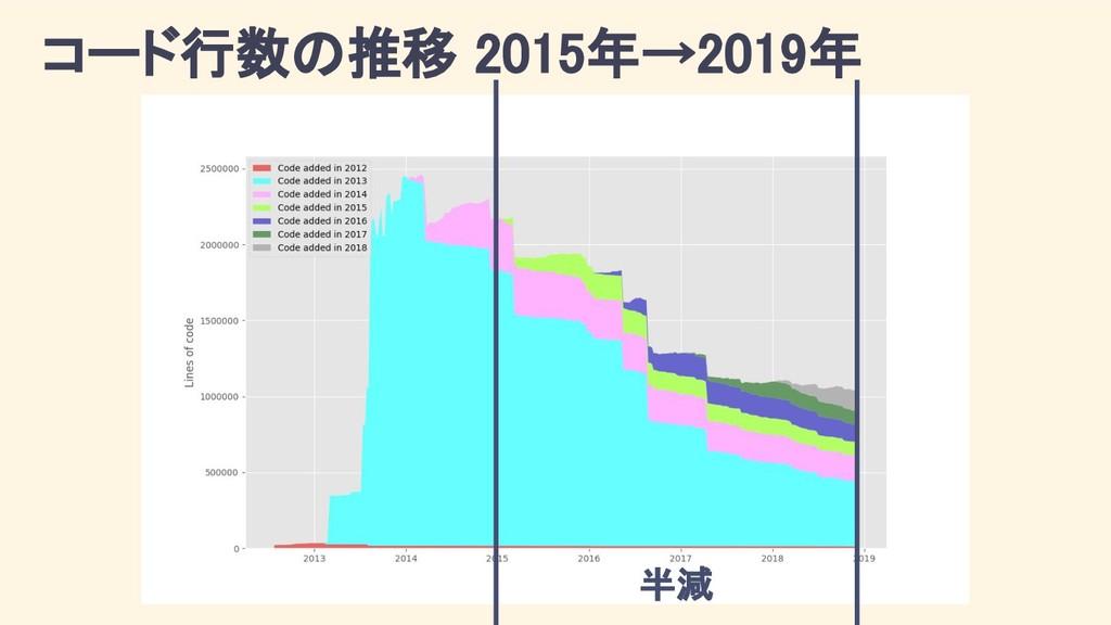 コード行数の推移 2015年→2019年 半減