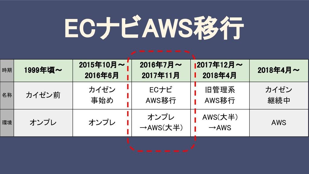 ECナビAWS移行 時期 1999年頃〜 2015年10月〜 2016年6月 2016年7月〜...