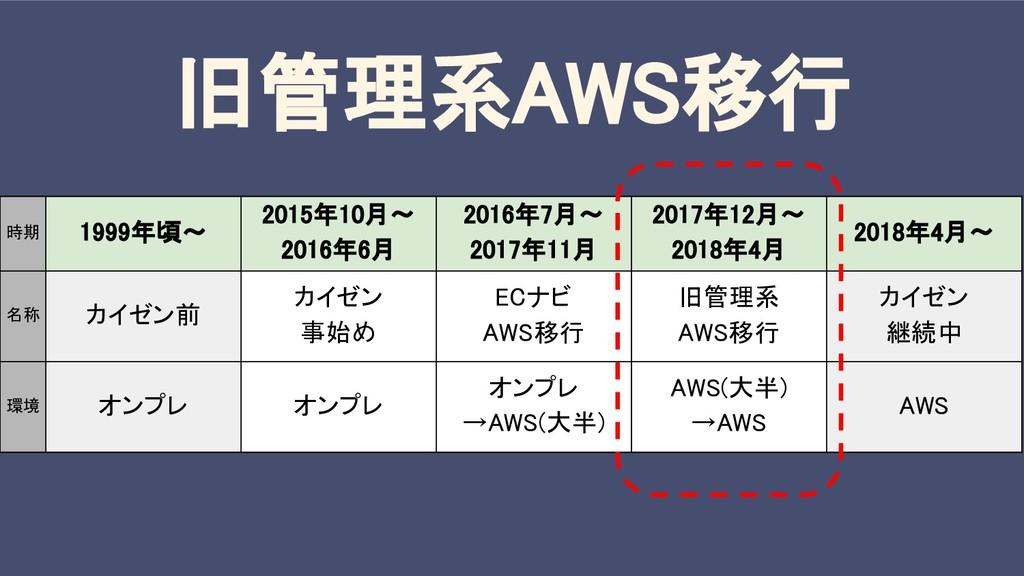 旧管理系AWS移行 時期 1999年頃〜 2015年10月〜 2016年6月 2016年7月〜...