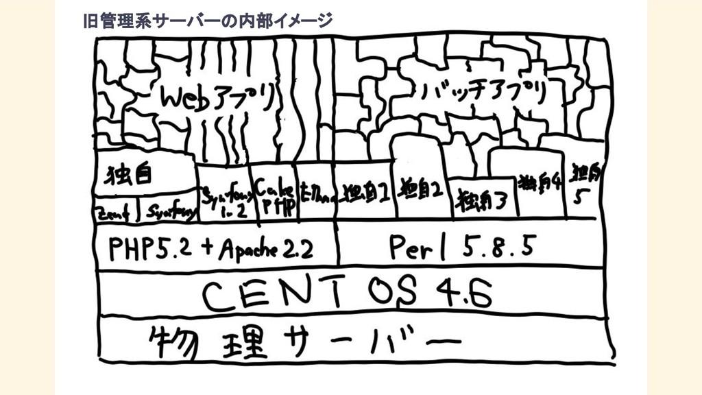 旧管理系サーバーの内部イメージ
